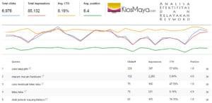 Analisa Efektifitas dan Kelayakan Keyword (cara onsite SEO)