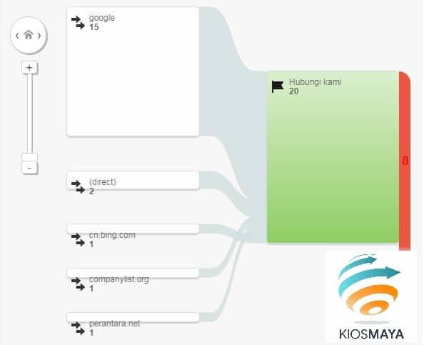 visualisasi alur konversi di web