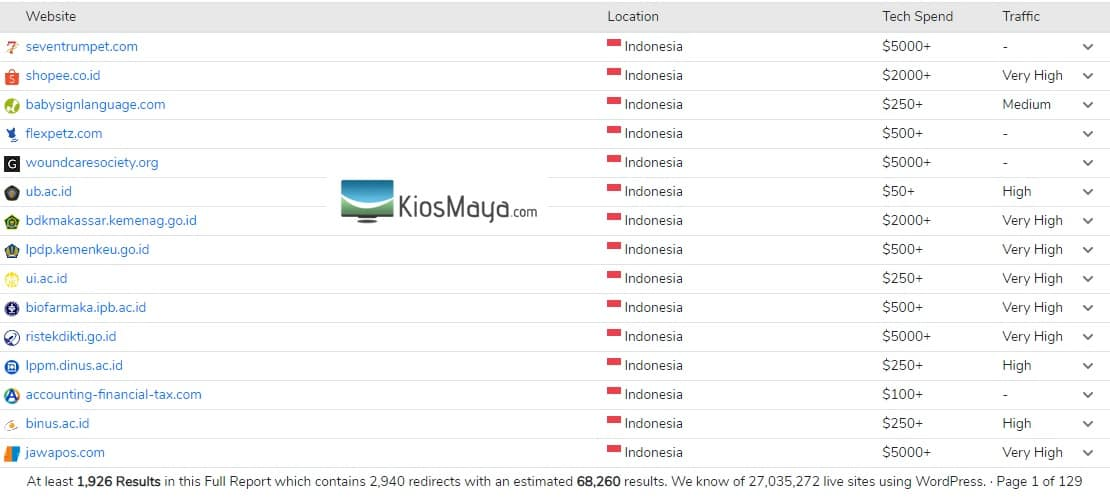 Situs besar di Indonesia yang menggunakan wordpress