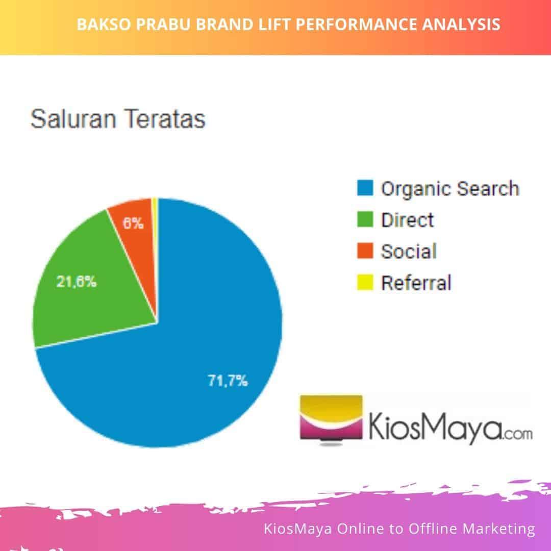 Kinerja Brand Lift Brand Bisnis Bakso Prabu