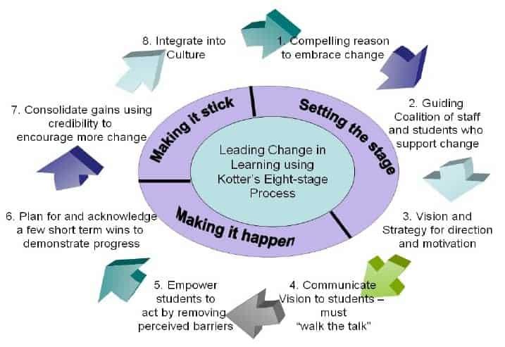 8 langkah kotter untuk transformasi edukasi