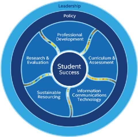 sukses transformasi edukasi