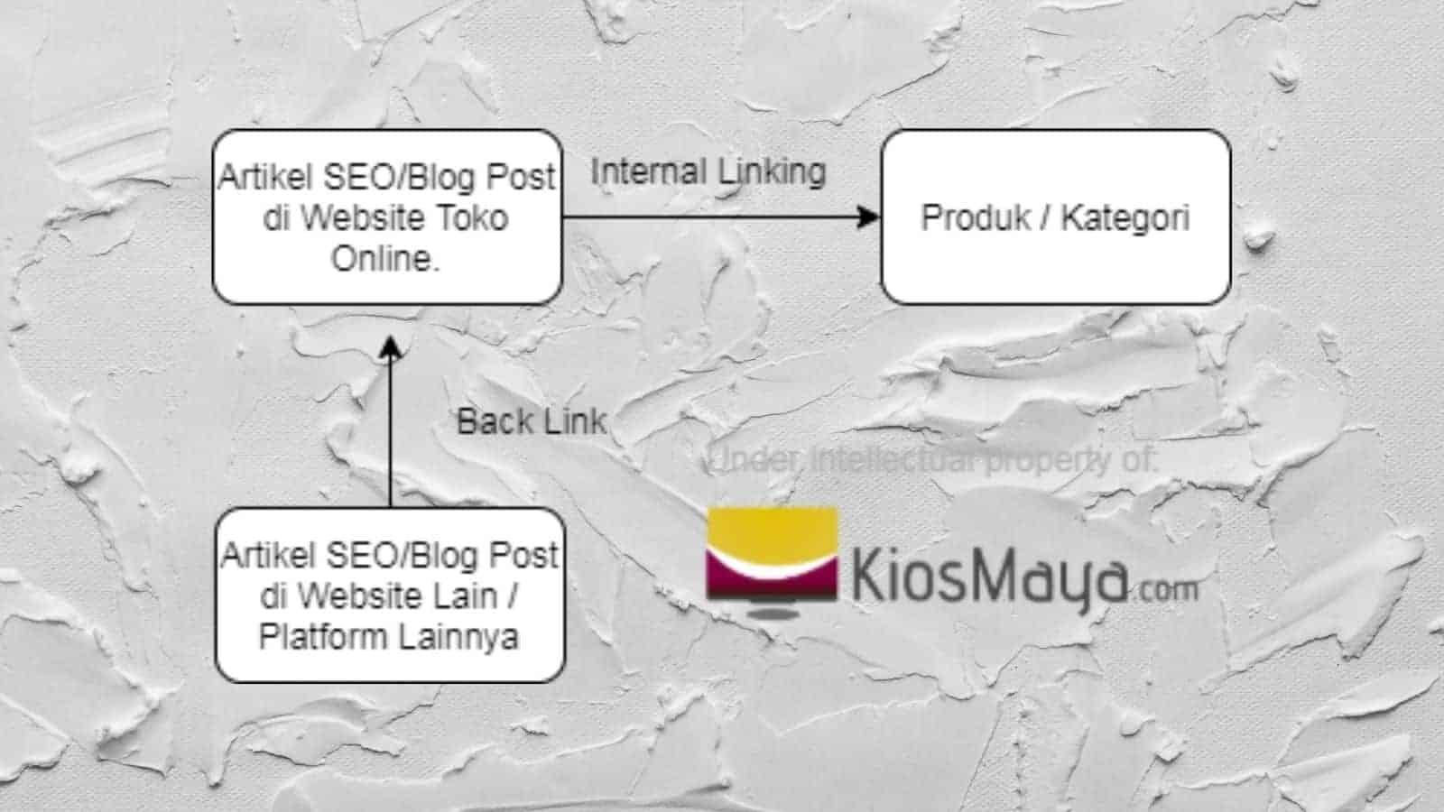 cara bikin backlink website toko online