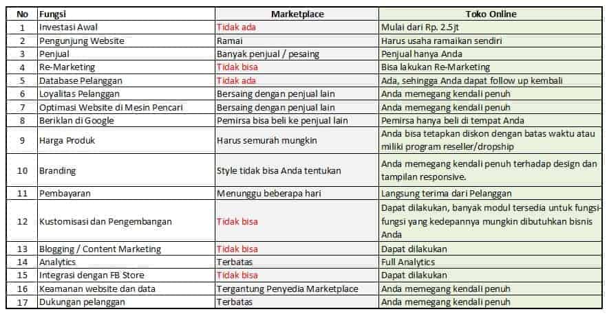 Perbandingan Jualan Online via Marketplace vs Toko Online