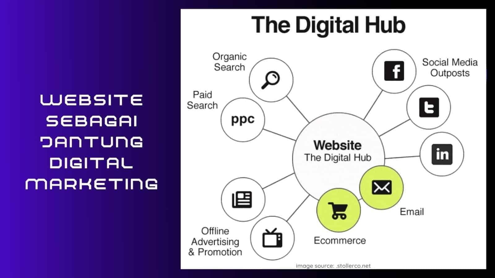 website sebagai jantung digital marketing